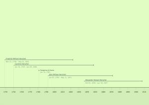 Cronologia della famiglia Herschel