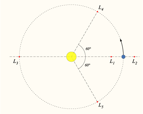 Disposizione dei 5 punti lagrangiani