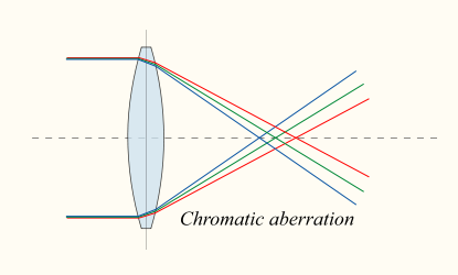 Aberrazione cromatica
