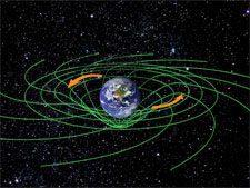 Effetto frame - dragging della Terra