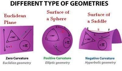 Differenti tipi di geometrie