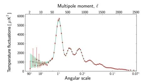 Spettro di potenza della CMBR
