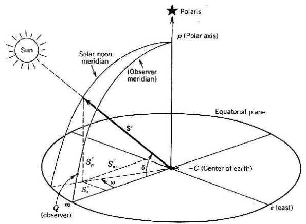 L'angolo omega rappresenta l'angolo orario
