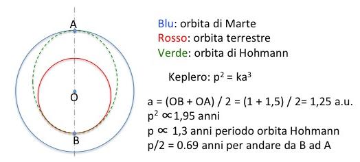 Calcoli semplificati per un trasferimento di Hohmann