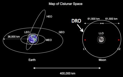 Orbite Lunari DLRO