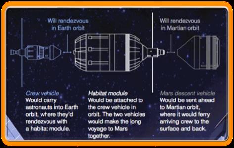 Prototipo Earth Return Vehicle: SM, CM (Orion), habitat e MAV
