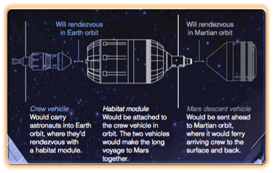 Prototipo Earth Return Vehicle: SM, CM (Orion), habitat e MAV